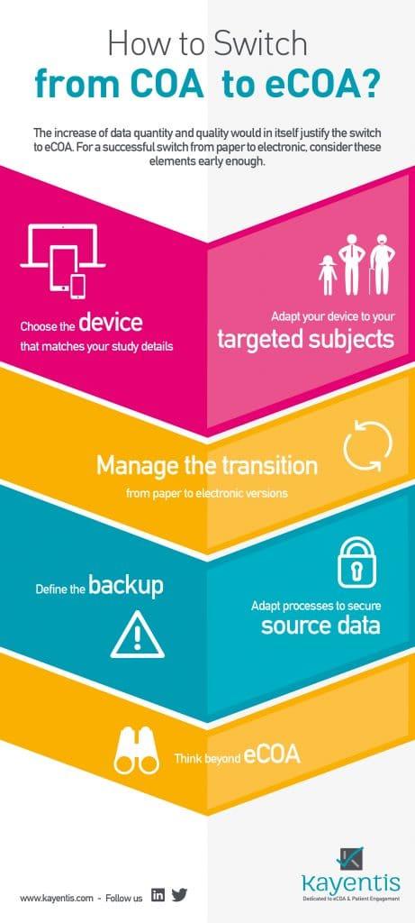 infography COA to eCOA