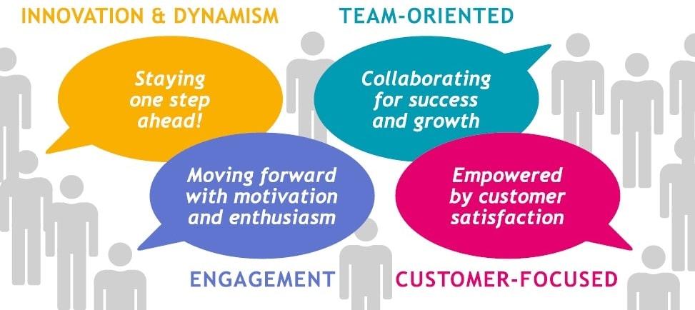 Kayentis CSR Approach
