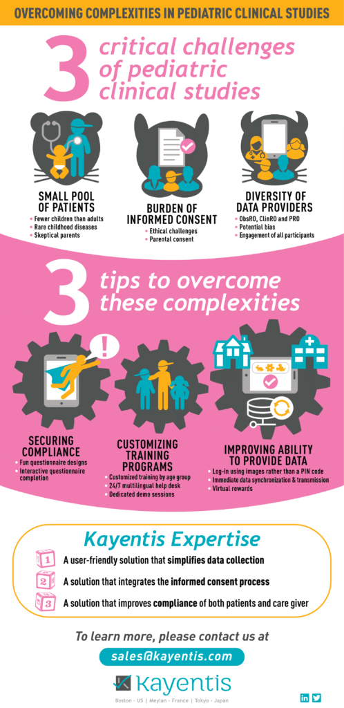 Infography - Overcoming complexities in pediatric clinical studies