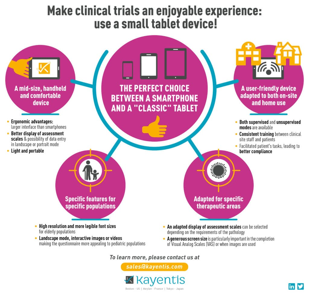 small tablet clinical trials