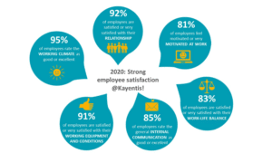 2020 employee satisfaction survey results
